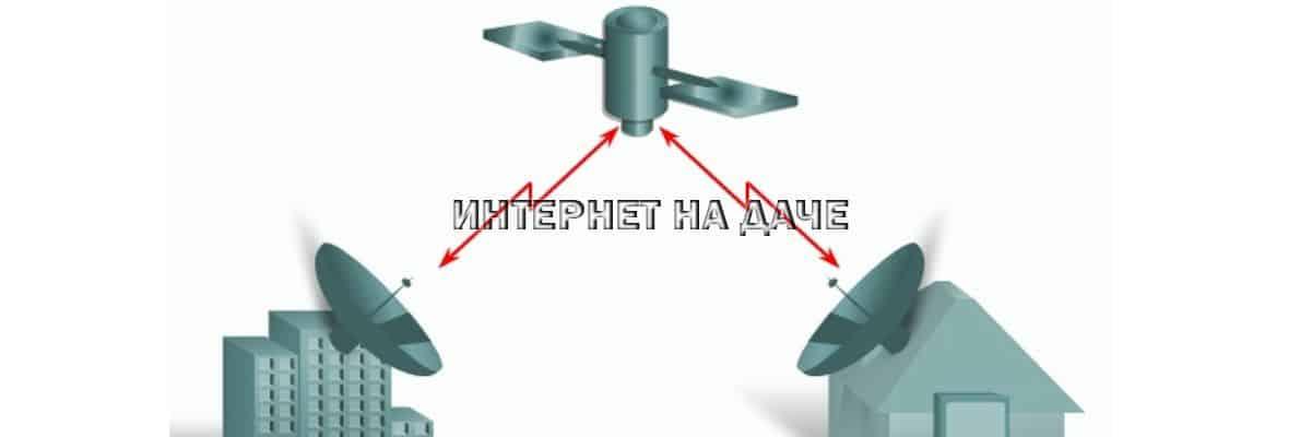 Двухсторонний спутниковый интернет: описание и скорость подключения фото