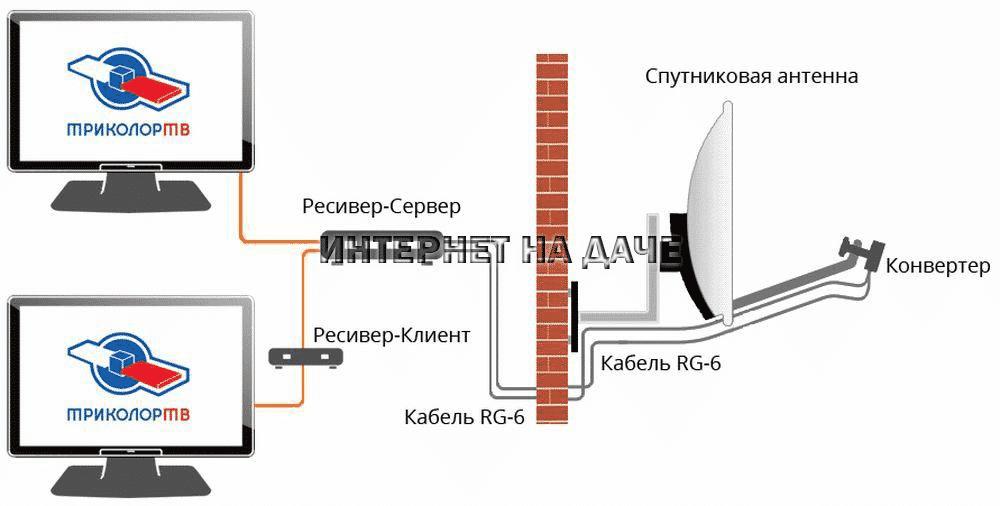 Как подключить два телевизора к одной спутниковой антенне фото
