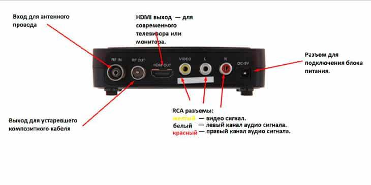Как настроить цифровое телевидение и подключить к телевизору фото