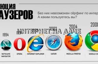 Интернет браузер: история возникновения и развития программ фото
